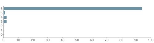Chart?cht=bhs&chs=500x140&chbh=10&chco=6f92a3&chxt=x,y&chd=t:94,1,2,2,0,0,0&chm=t+94%,333333,0,0,10|t+1%,333333,0,1,10|t+2%,333333,0,2,10|t+2%,333333,0,3,10|t+0%,333333,0,4,10|t+0%,333333,0,5,10|t+0%,333333,0,6,10&chxl=1:|other|indian|hawaiian|asian|hispanic|black|white